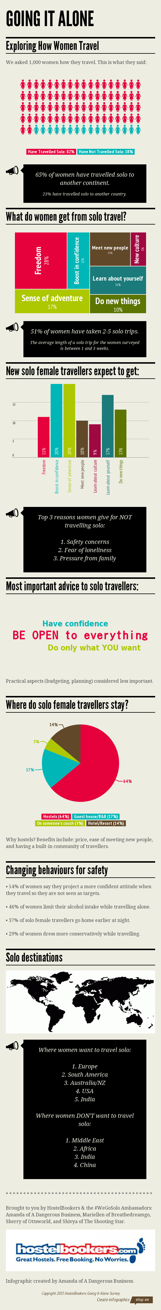 women travelling solo, women travelling alone, solo female travel